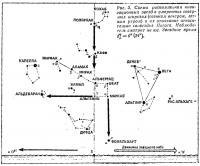 Рис. 3. Схема расположения навигационных звезд в умеренных северных широтах