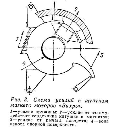 Схема усилий в штатном магнето