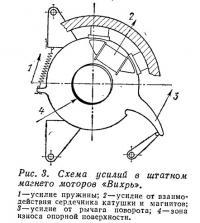 Рис. 3. Схема усилий в штатном магнето моторов «Вихрь»