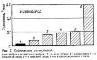 Рис. 3. Содержание углеводорода