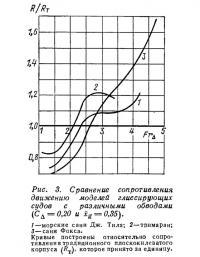 Рис. 3. Сравнение сопротивления движению моделей глиссирующих судов