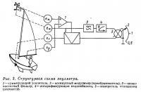 Рис. 3. Структурная схема хоулметра