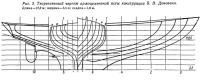 Рис. 3. Теоретический чертеж армоцементной яхты конструкции Б. В. Донована