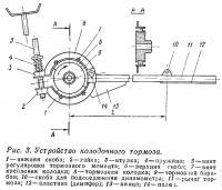 Рис. 3. Устройство колодочного тормоза