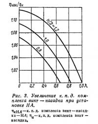 Рис. 3. Увеличение к. п. д. комплекса винт—насадка при установке НА