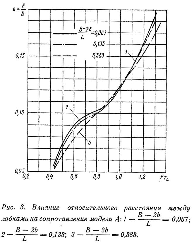Рис. 3. Влияние относительного расстояния между лодками на сопротивление модели