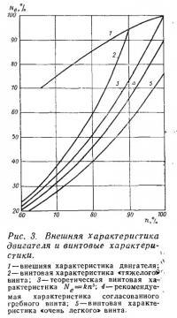 Рис. 3. Внешняя характеристика двигателя и винтовые характеристики