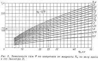 Рис. 3. Зависимость тяги на швартовах от мощности на валу винта