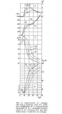 Рис. 3. Зависимости от отношения L/B и скорости хода
