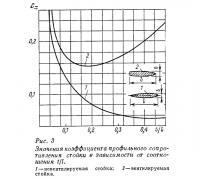 Рис. 3. Значения коэффициента профильного сопротивления стойки