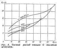 Рис. 4. Часовой расход топлива двигателя «УМЗ-412»