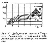 Рис. 4. Деформация мачты «Летучего Голландца» с парусами
