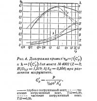 Рис. 4. Диаграмма кривых