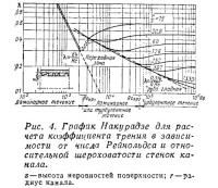 Рис. 4. График Накурадзе для расчета коэффициента трения