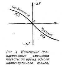 Рис. 4. Изменение допплеровского смещения частоты за время навигационного сеанса