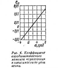 Рис. 4. Коэффициент аэродинамического момента «трехточки»