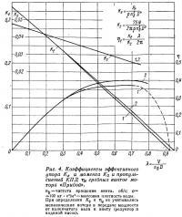 Рис. 4. Коэффициенты эффективного упора и момента и пропульсивный КПД