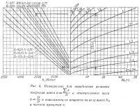 Рис. 4. Номограмма для определения величины покрытия винта