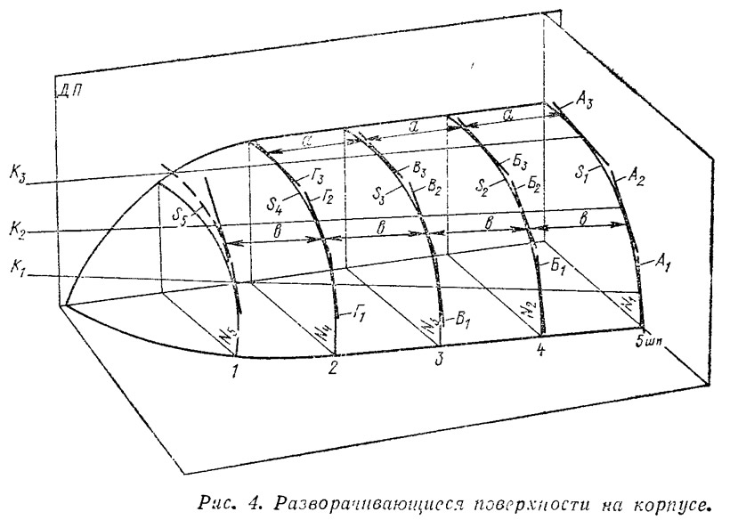 Рис. 4. Разворачивающиеся поверхности на корпусе