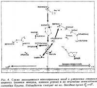 Рис. 4. Схема расположения навигационных звезд в умеренных северных широтах