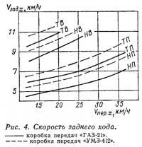 Рис. 4. Скорость заднего хода