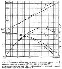 Рис. 4. Сравнение эффективного упора и пропульсивного к. п. д.