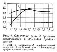 Рис. 4. Сравнение к.п.д. суперкавитирующего и обычного гребных винтов