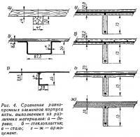Рис. 4. Сравнение равнопрочных элементов корпуса яхты из различных материалов