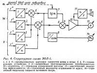 Рис. 4. Структурная схема ЭОЛ-1