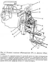 Рис. 4. Угловая колонка «Меркруйзер» 60 л.с.