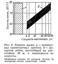 Рис. 4. Уровень шума