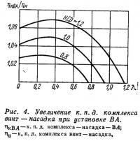 Рис. 4. Увеличение к. п. д. комплекса винт—насадка при установке ВА