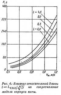 Рис. 4. Влияние относительной длины на сопротивление модели