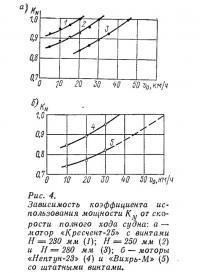 Рис. 4. Зависимость коэффициента использования мощности