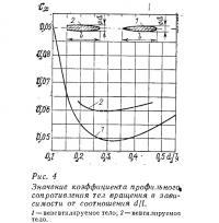 Рис. 4.Значение коэффициента профильного сопротивления тел вращения