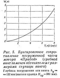 Рис. 5. Буксировочное сопротивление погруженной части мотора «Прибой»
