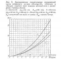 Рис. 5. Буксировочное сопротивление погруженной части подвесного мотора