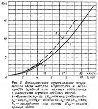 Рис. 5. Буксировочное сопротивление погруженной части «Привет-22» и «Нептун-23»