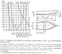 Рис. 5. График для выбора положения характерных точек на остроскулом корпусе