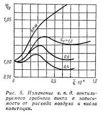 Рис. 5. Изменение к.п.д. вентилируемого гребного винта