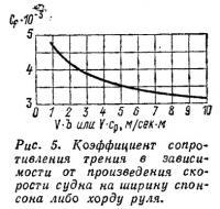 Рис. 5. Коэффициент сопротивления трения