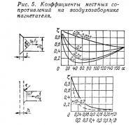 Рис. 5. Коэффициенты местных сопротивлений на воздухозаборнике нагнетателя