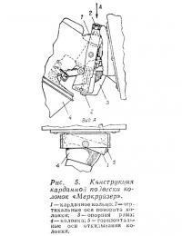 Рис. 5. Конструкция карданной noдвески колонок «Меркруйзер»