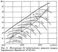 Рис. 5. Моторесурс до капитального ремонта конвертированного двигателя «ГАЗ-21»