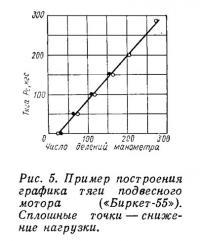 Рис. 5. Пример построения графика тяги подвесного мотора