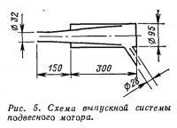 Рис. 5. Схема выпускной системы подвесного мотора