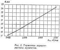 Рис. 5. Тормозная характеристика мулинетки