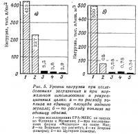 Рис. 5. Уровни нагрузки при исследованиях загрязнения