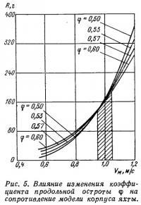 Рис. 5. Влияние изменения коэффициента продольной остроты на сопротивление модели