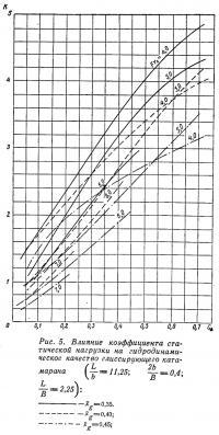 Рис. 5. Влияние коэффициента статической нагрузки на гидродинамическое качество